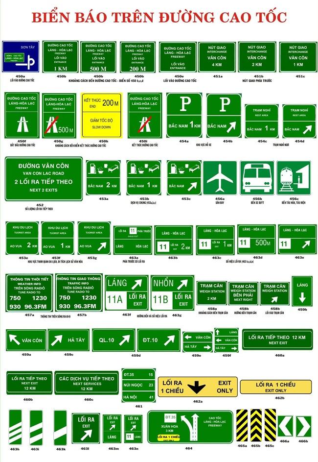Các loại biển báo giao thông đường bộ