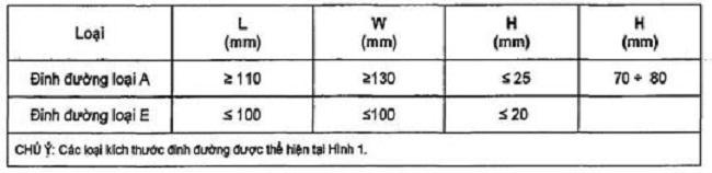 Quy định đinh phản quang - 1