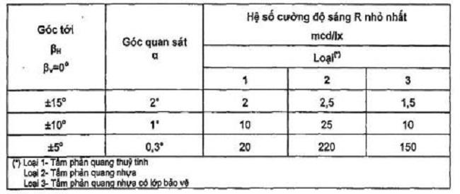 Quy định đinh phản quang - 3